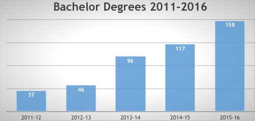 Bachelor Degrees Earned chart