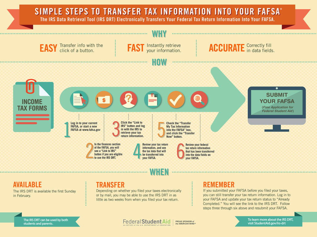 how to transfer tax info to FAFSA guide