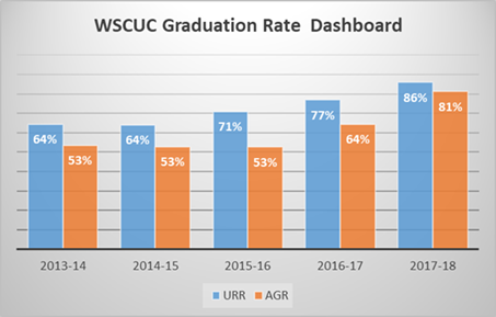 WSCUC Graduation Rate Dashboard