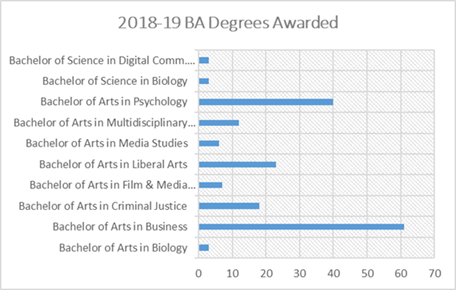 2018-19 BA Degrees Awarded