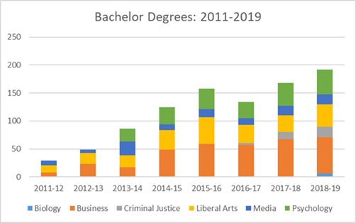 Bachelor Degrees 2011-2019 chart