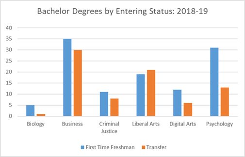 Bachelor Degrees by Entering Status 2018-10