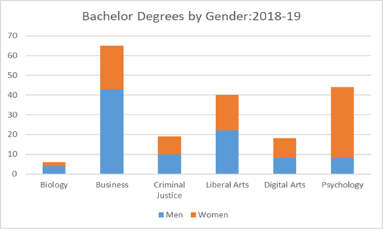 Bachelor Degrees by Gender 2018-10