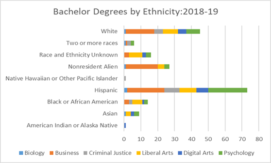 Bachelor Degrees by Ethnicity 2018-10