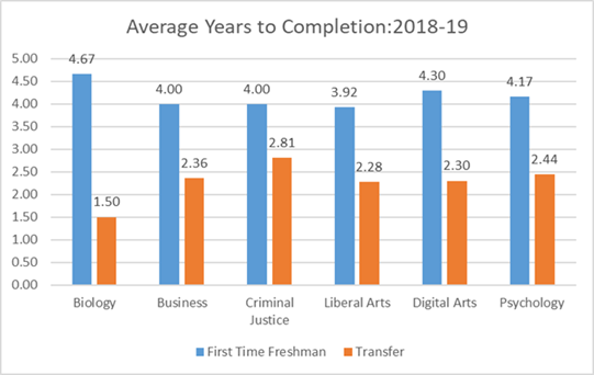 Average Years to Completion 2018-19