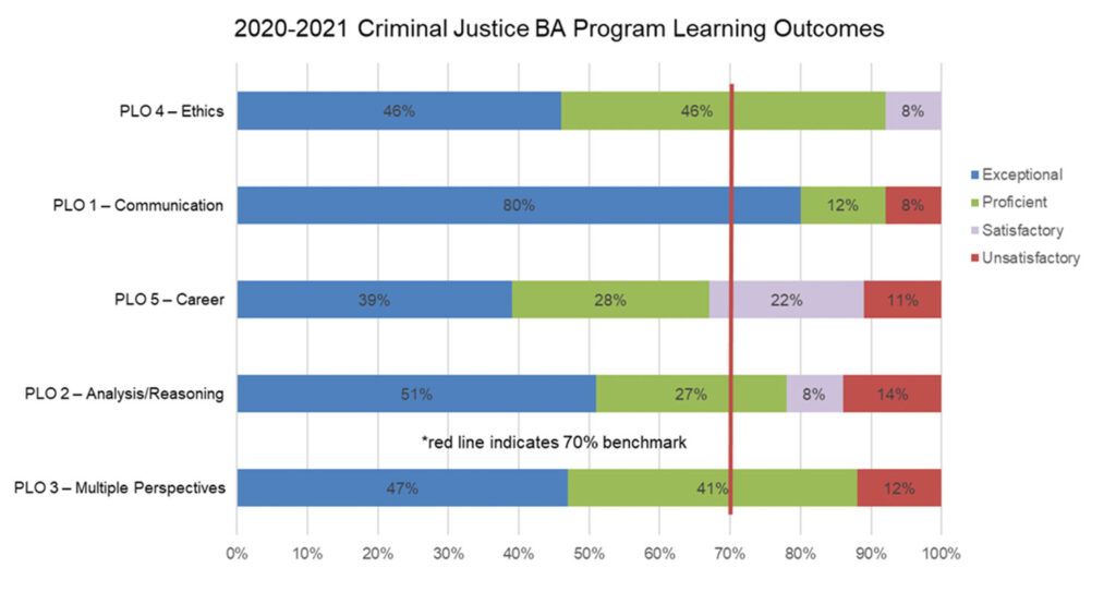 Student Learning Outcomes Criminal Justice