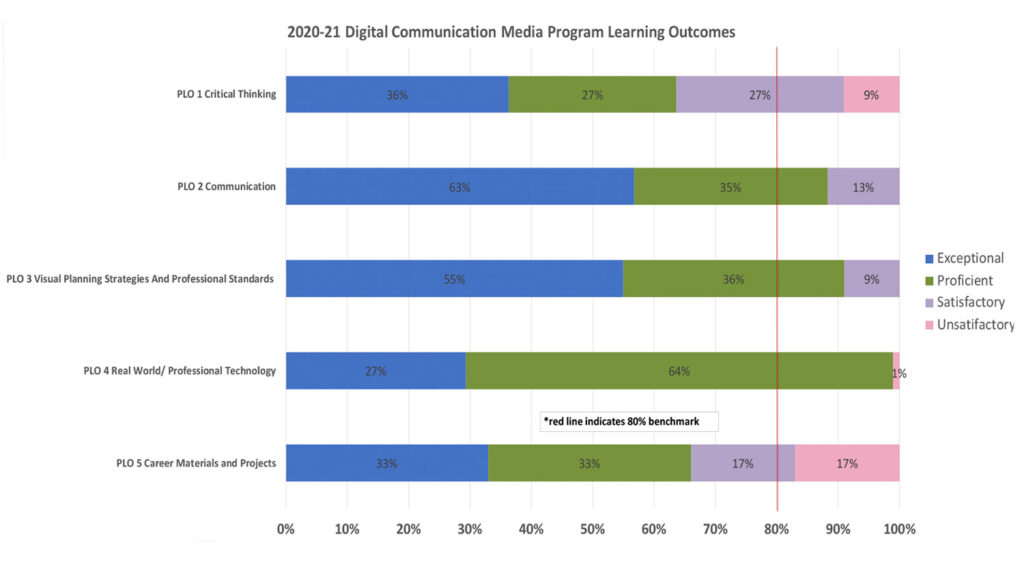 Student Learning Outcomes Digital Communication Media