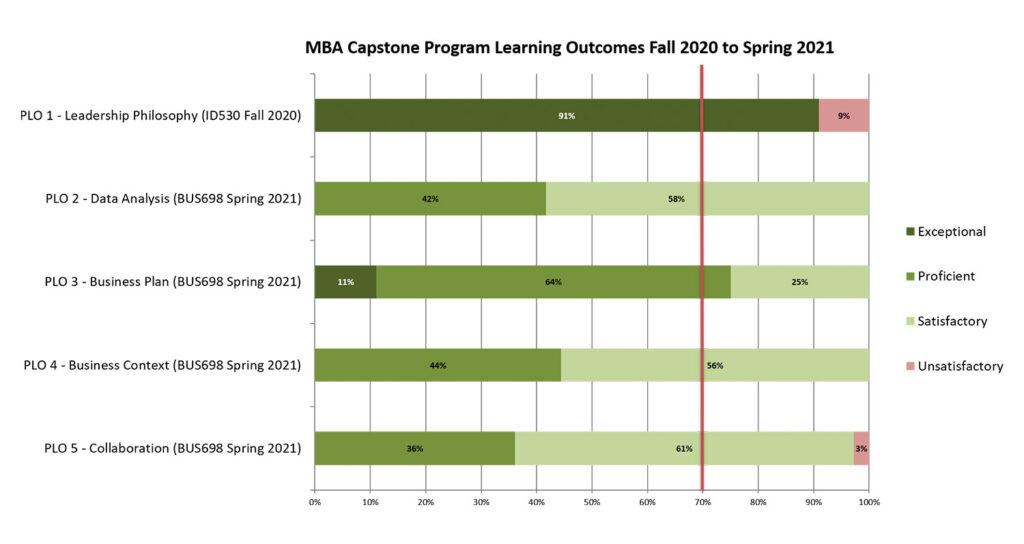 Student Learning Outcomes MBA