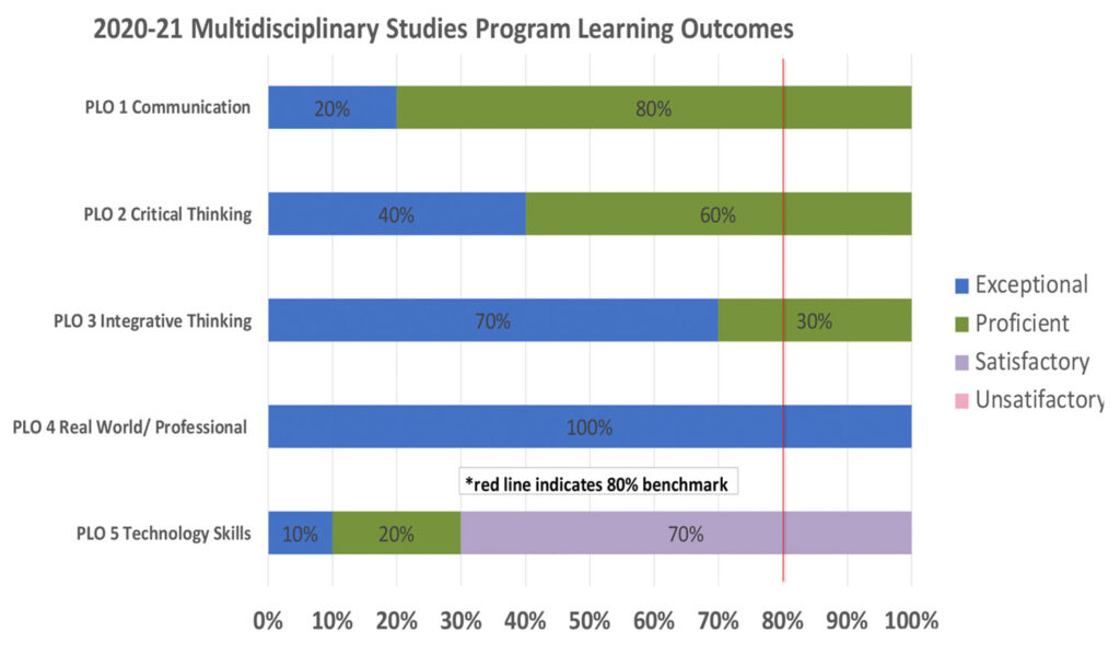 Student Learning Outcomes Multidisciplinary Studies